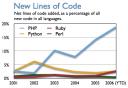 Metricas de PHP: líneas de código