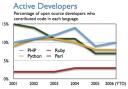 Métricas de PHP: número de autores