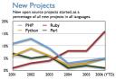 Métricas de PHP: número de proyectos nuevos